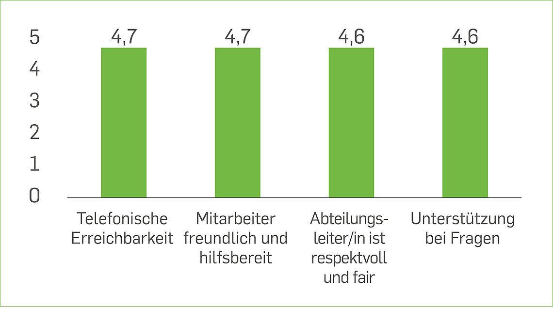 Grafische Darstellung der Mitarbeiterzufriedenheit in Balken