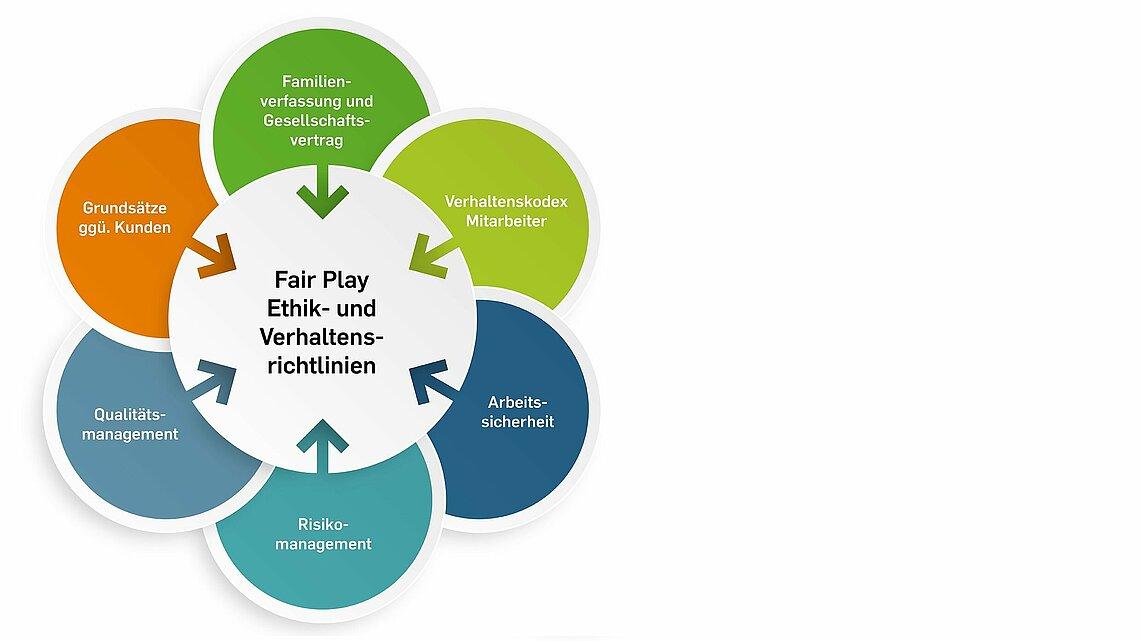 Ethik- und Verhaltensrichtlinien persona service
